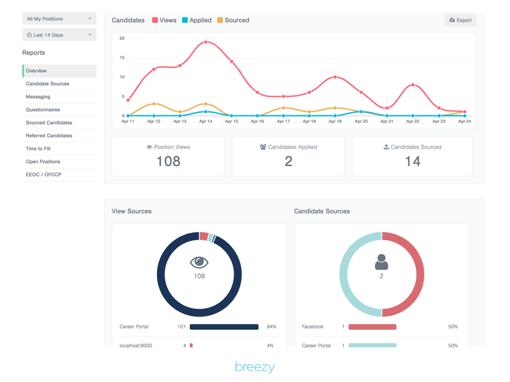breezy report overview